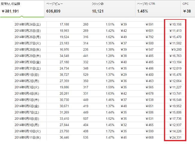 個人ブログのアドセンス収入