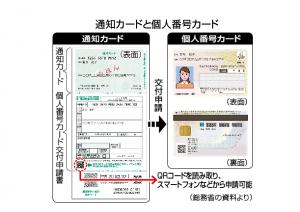マイナンバー(通知カード、個人番号カード)