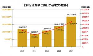 インバウンド消費の恩恵を受ける日本経済