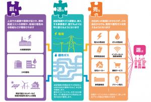 新電力の供給の仕組み