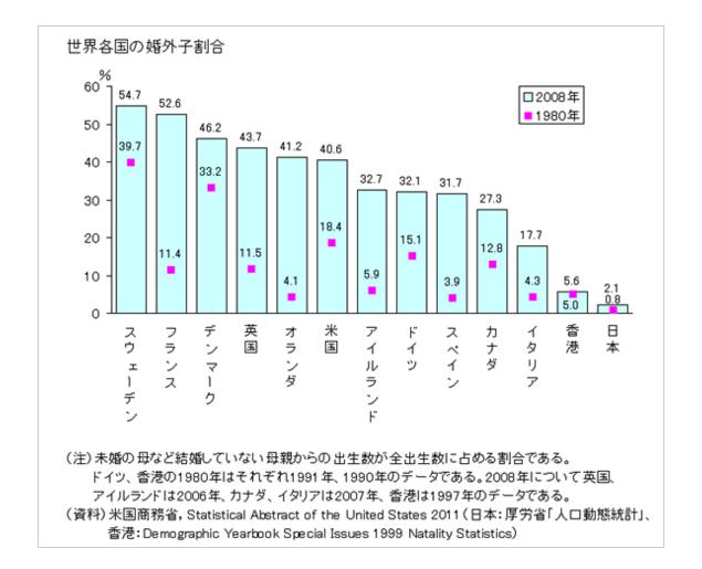 シングルマザーの未婚率(国別)