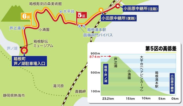 箱根駅伝コース「5区と6区」