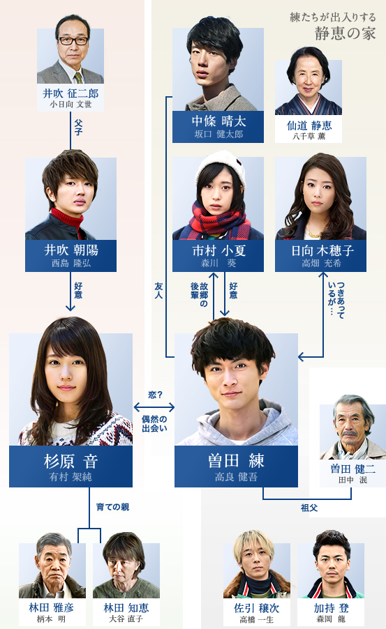 月9ドラマ「いつ恋」人物相関図