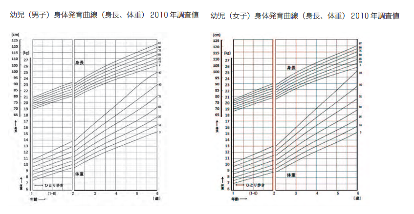 幼児の平均身長のグラフ