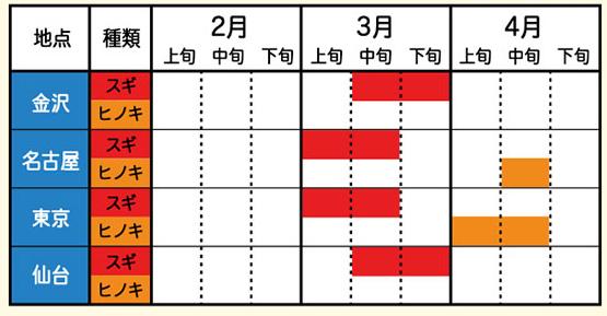 2016年花粉症のピーク(名古屋、東京)