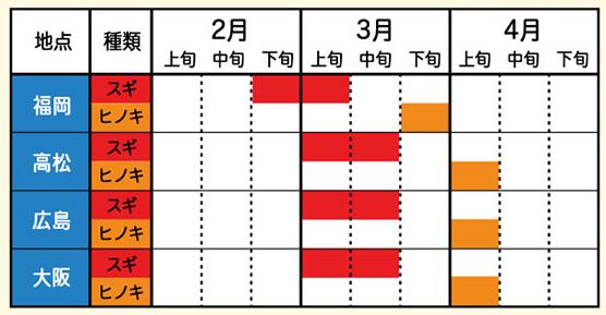 2016年花粉症のピーク(福岡、大阪など)